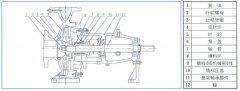 肯富来水泵中IS单级单吸离心泵的结构与用途