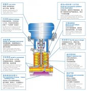 立式离心泵的安装技术的详细分析