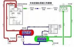肯富来浅析暖通水泵的使用与选型