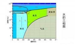 为什么水环真空泵的极限压力只在2kPa左右?